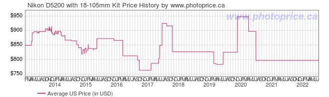 US Price History Graph for Nikon D5200 with 18-105mm Kit