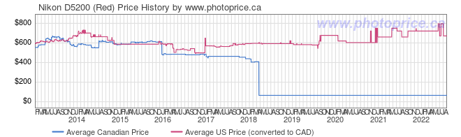 Price History Graph for Nikon D5200 (Red)