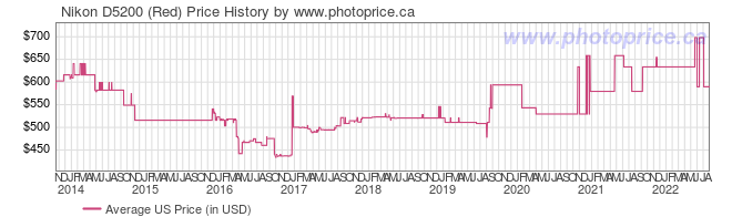 US Price History Graph for Nikon D5200 (Red)