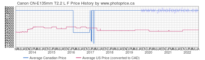 Price History Graph for Canon CN-E135mm T2.2 L F