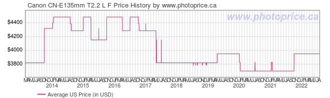 US Price History Graph for Canon CN-E135mm T2.2 L F