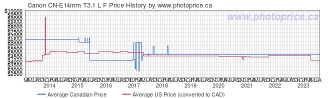 Price History Graph for Canon CN-E14mm T3.1 L F