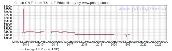 US Price History Graph for Canon CN-E14mm T3.1 L F