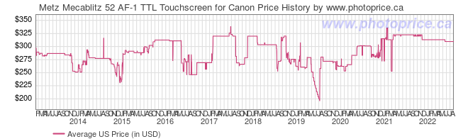 US Price History Graph for Metz Mecablitz 52 AF-1 TTL Touchscreen for Canon