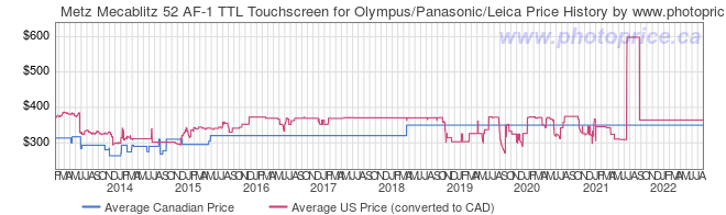 Price History Graph for Metz Mecablitz 52 AF-1 TTL Touchscreen for Olympus/Panasonic/Leica