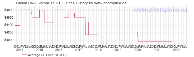 US Price History Graph for Canon CN-E 24mm T1.5 L F