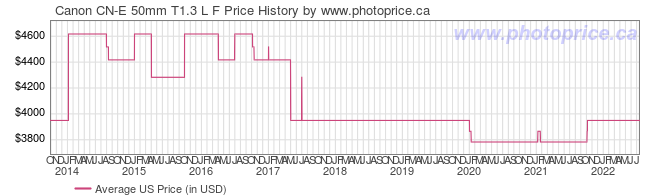 US Price History Graph for Canon CN-E 50mm T1.3 L F
