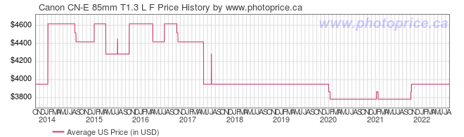 US Price History Graph for Canon CN-E 85mm T1.3 L F