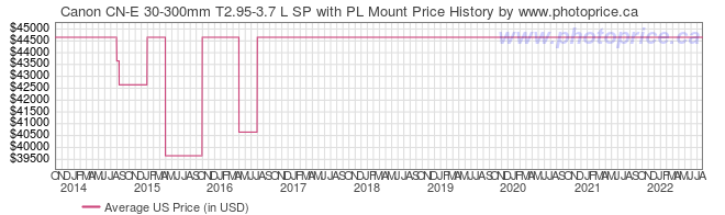 US Price History Graph for Canon CN-E 30-300mm T2.95-3.7 L SP with PL Mount