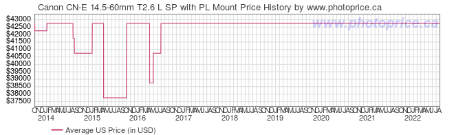 US Price History Graph for Canon CN-E 14.5-60mm T2.6 L SP with PL Mount