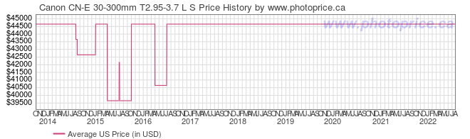 US Price History Graph for Canon CN-E 30-300mm T2.95-3.7 L S