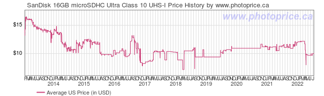 US Price History Graph for SanDisk 16GB microSDHC Ultra Class 10 UHS-I