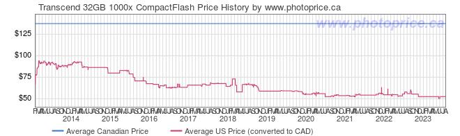 Price History Graph for Transcend 32GB 1000x CompactFlash