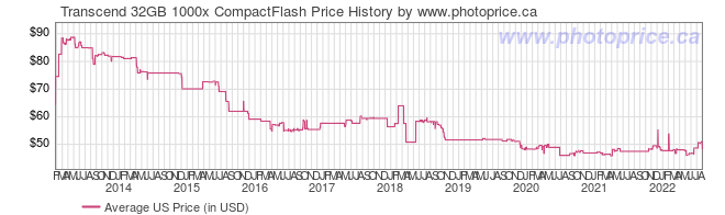 US Price History Graph for Transcend 32GB 1000x CompactFlash