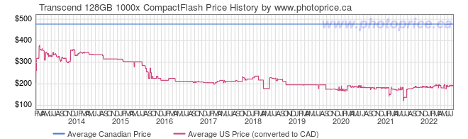 Price History Graph for Transcend 128GB 1000x CompactFlash