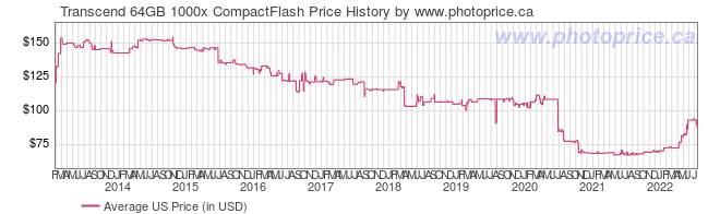 US Price History Graph for Transcend 64GB 1000x CompactFlash