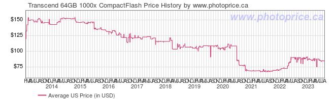 US Price History Graph for Transcend 64GB 1000x CompactFlash