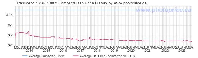 Price History Graph for Transcend 16GB 1000x CompactFlash