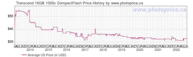 US Price History Graph for Transcend 16GB 1000x CompactFlash