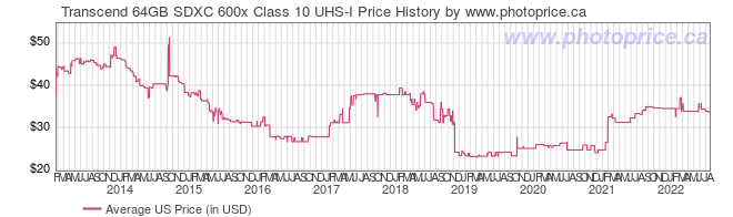 US Price History Graph for Transcend 64GB SDXC 600x Class 10 UHS-I