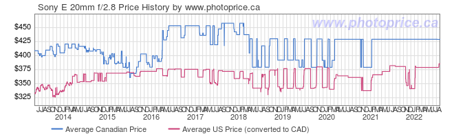 Price History Graph for Sony E 20mm f/2.8