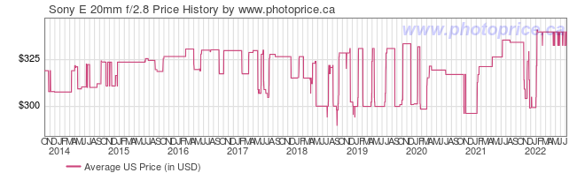 US Price History Graph for Sony E 20mm f/2.8