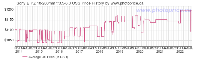 US Price History Graph for Sony E PZ 18-200mm f/3.5-6.3 OSS