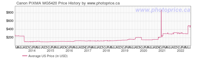 US Price History Graph for Canon PIXMA MG5420