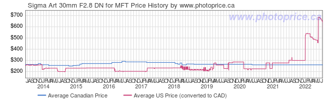Price History Graph for Sigma Art 30mm F2.8 DN for MFT
