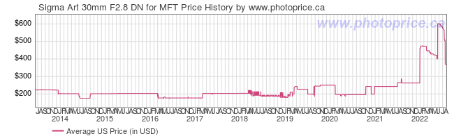 US Price History Graph for Sigma Art 30mm F2.8 DN for MFT
