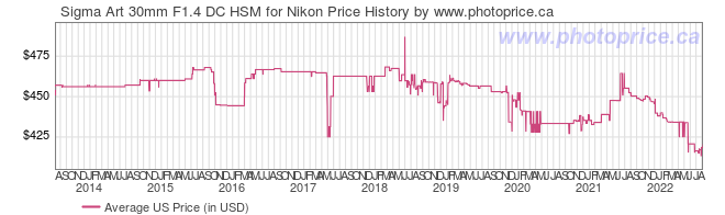 US Price History Graph for Sigma Art 30mm F1.4 DC HSM for Nikon