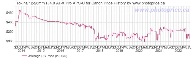 US Price History Graph for Tokina 12-28mm F/4.0 AT-X Pro APS-C for Canon