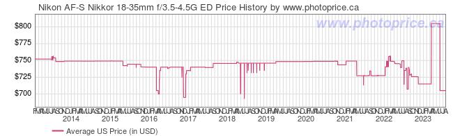 US Price History Graph for Nikon AF-S Nikkor 18-35mm f/3.5-4.5G ED