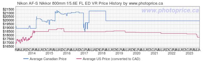 Price History Graph for Nikon AF-S Nikkor 800mm f/5.6E FL ED VR