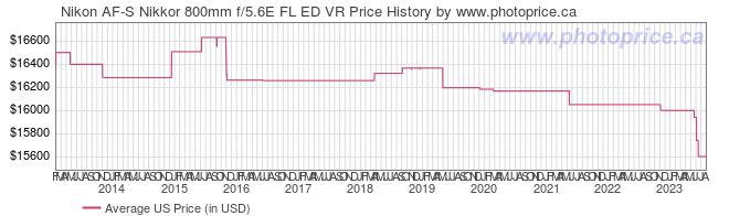 US Price History Graph for Nikon AF-S Nikkor 800mm f/5.6E FL ED VR