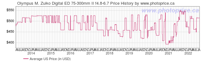 US Price History Graph for Olympus M. Zuiko Digital ED 75-300mm II f4.8-6.7