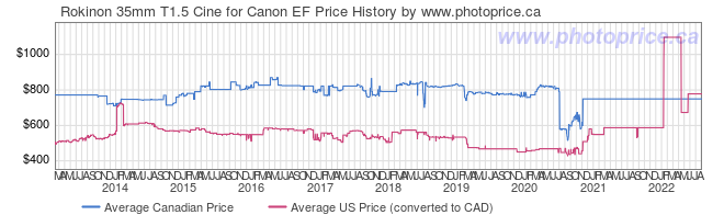 Price History Graph for Rokinon 35mm T1.5 Cine for Canon EF