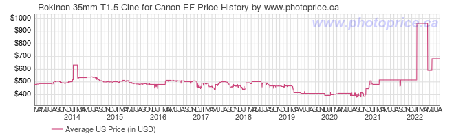 US Price History Graph for Rokinon 35mm T1.5 Cine for Canon EF