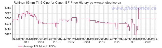 US Price History Graph for Rokinon 85mm T1.5 Cine for Canon EF