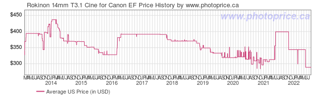 US Price History Graph for Rokinon 14mm T3.1 Cine for Canon EF