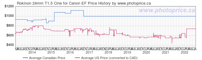 Price History Graph for Rokinon 24mm T1.5 Cine for Canon EF