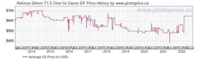 US Price History Graph for Rokinon 24mm T1.5 Cine for Canon EF