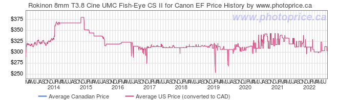 Price History Graph for Rokinon 8mm T3.8 Cine UMC Fish-Eye CS II for Canon EF