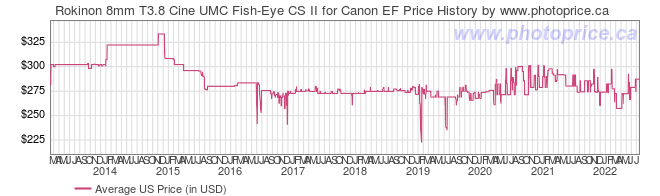 US Price History Graph for Rokinon 8mm T3.8 Cine UMC Fish-Eye CS II for Canon EF