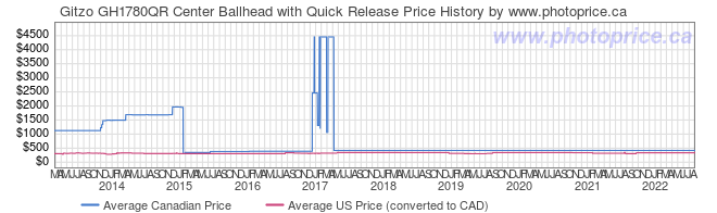 Price History Graph for Gitzo GH1780QR Center Ballhead with Quick Release