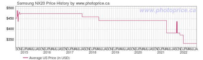 US Price History Graph for Samsung NX20