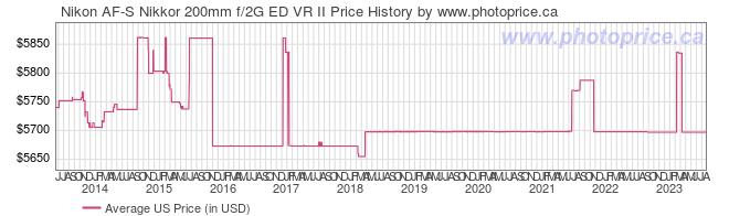 US Price History Graph for Nikon AF-S Nikkor 200mm f/2G ED VR II