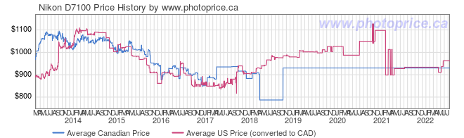 Price History Graph for Nikon D7100