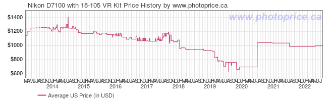 US Price History Graph for Nikon D7100 with 18-105 VR Kit