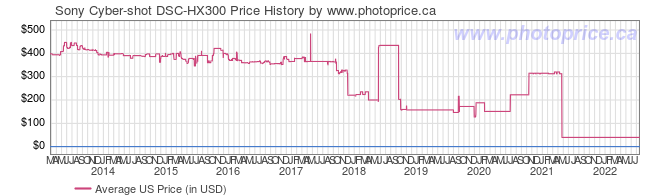 US Price History Graph for Sony Cyber-shot DSC-HX300